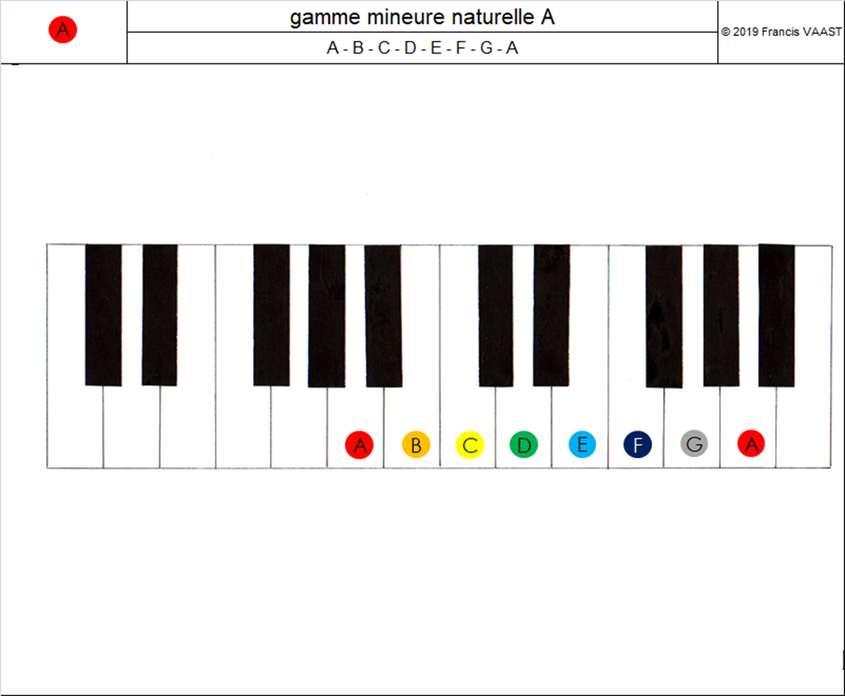 piano couleurs gamme mineure naturelle A