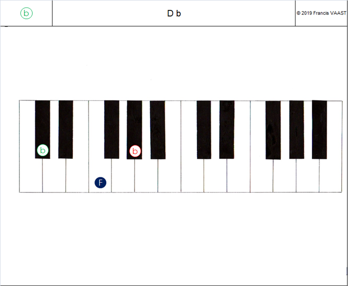piano couleurs accords Majeurs D b